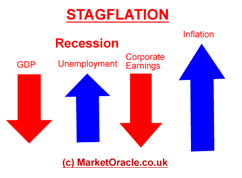 Stagflation in Extremis & the Explosive Rise of Gold