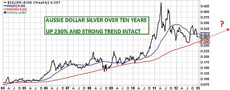 Aussie Dollar silver up 233% in a         decade - and trend intact